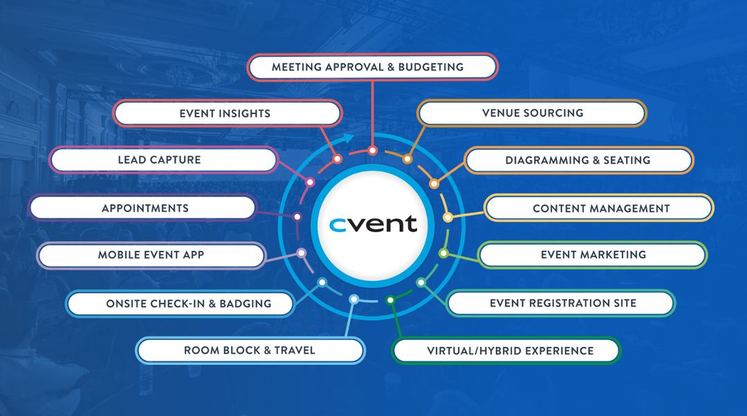 CVENT features graphic